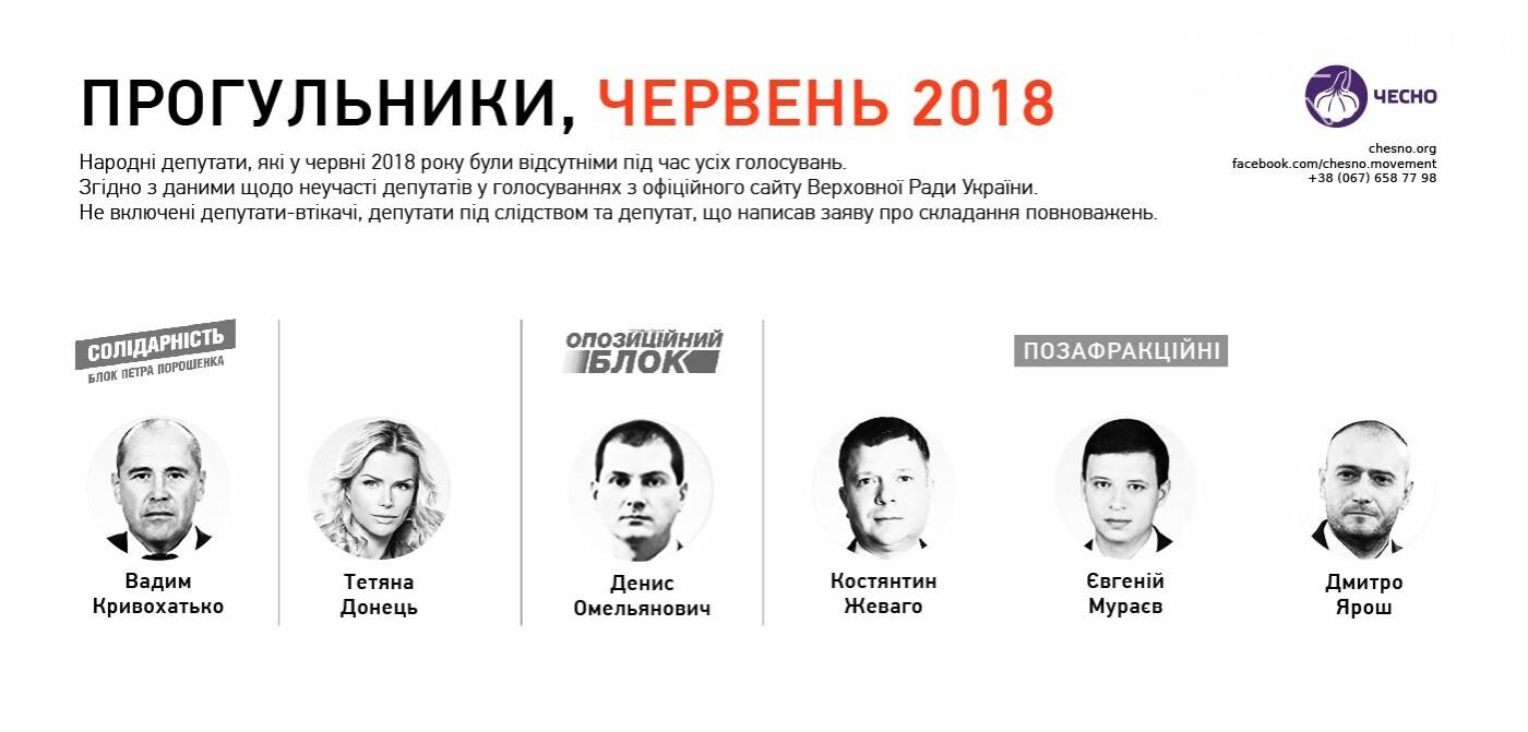 Полтавський нардеп потрапив до ганебного списку разом із втікачами та зеками, фото-1