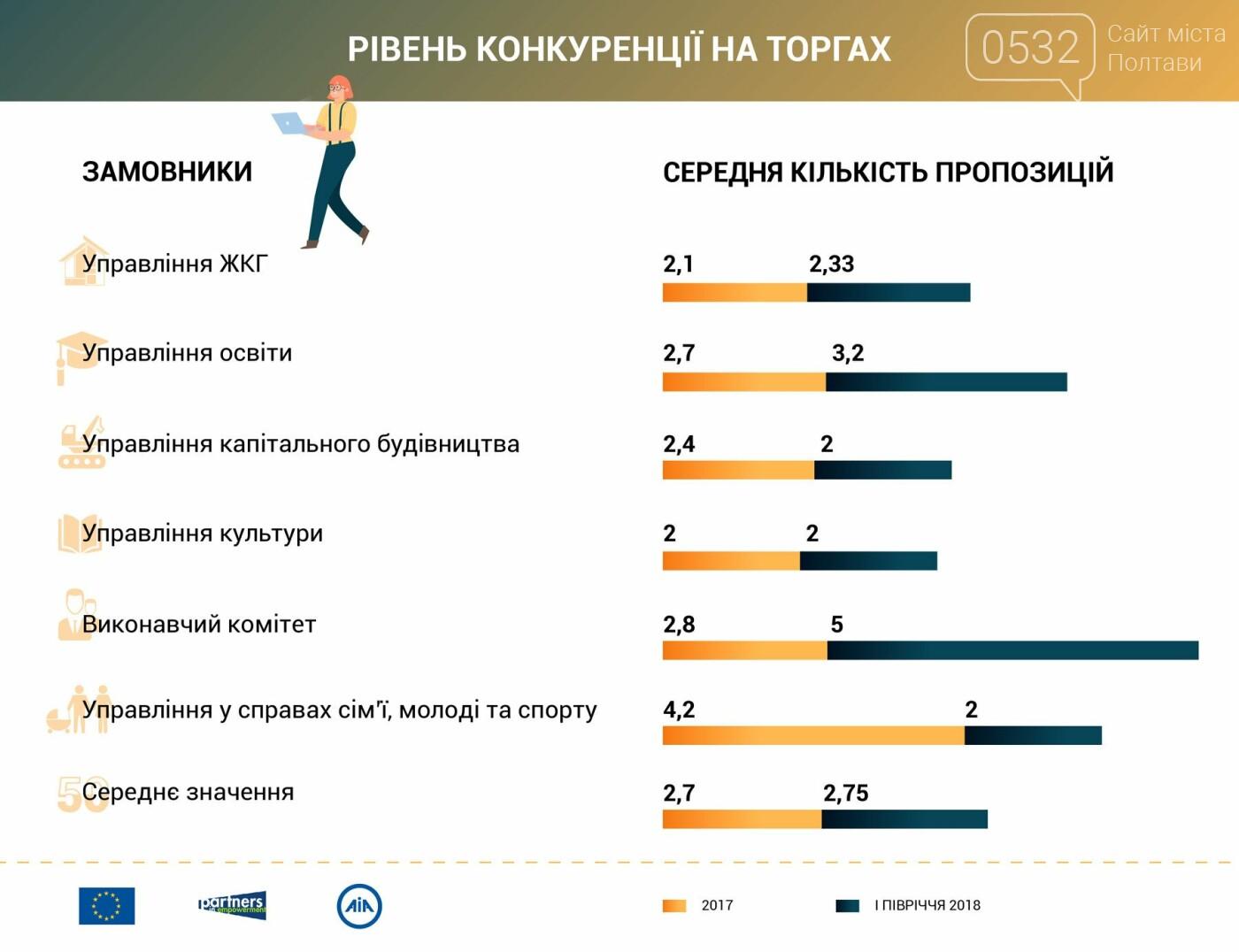 Конкуренція із економією – як відбулися закупівлі управлінь міськради у 2017-2018 роках, фото-1