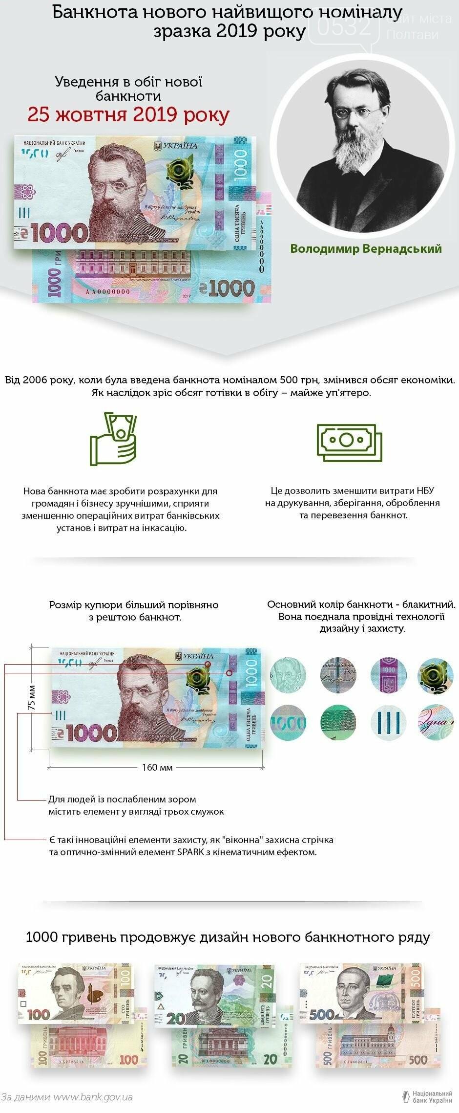 Сьогодні Нацбанк вводить у обіг банкноту у 1000 гривень, фото-2