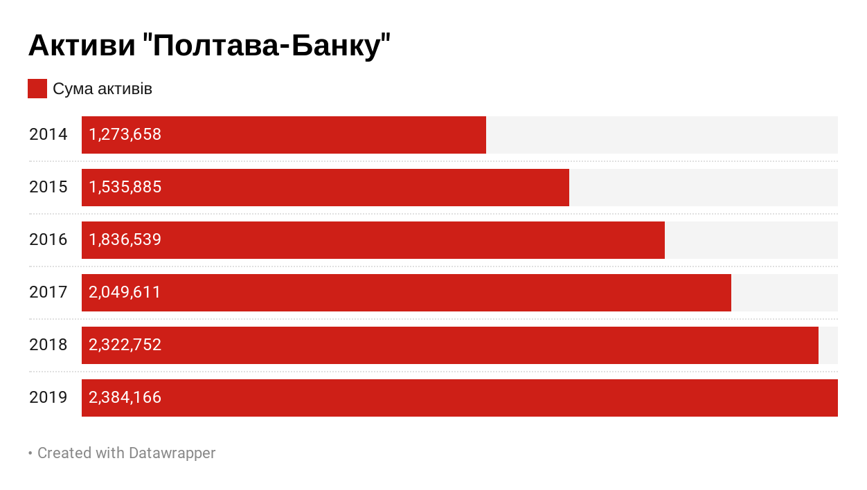 Чи ще живий Полтава банк?, фото-1