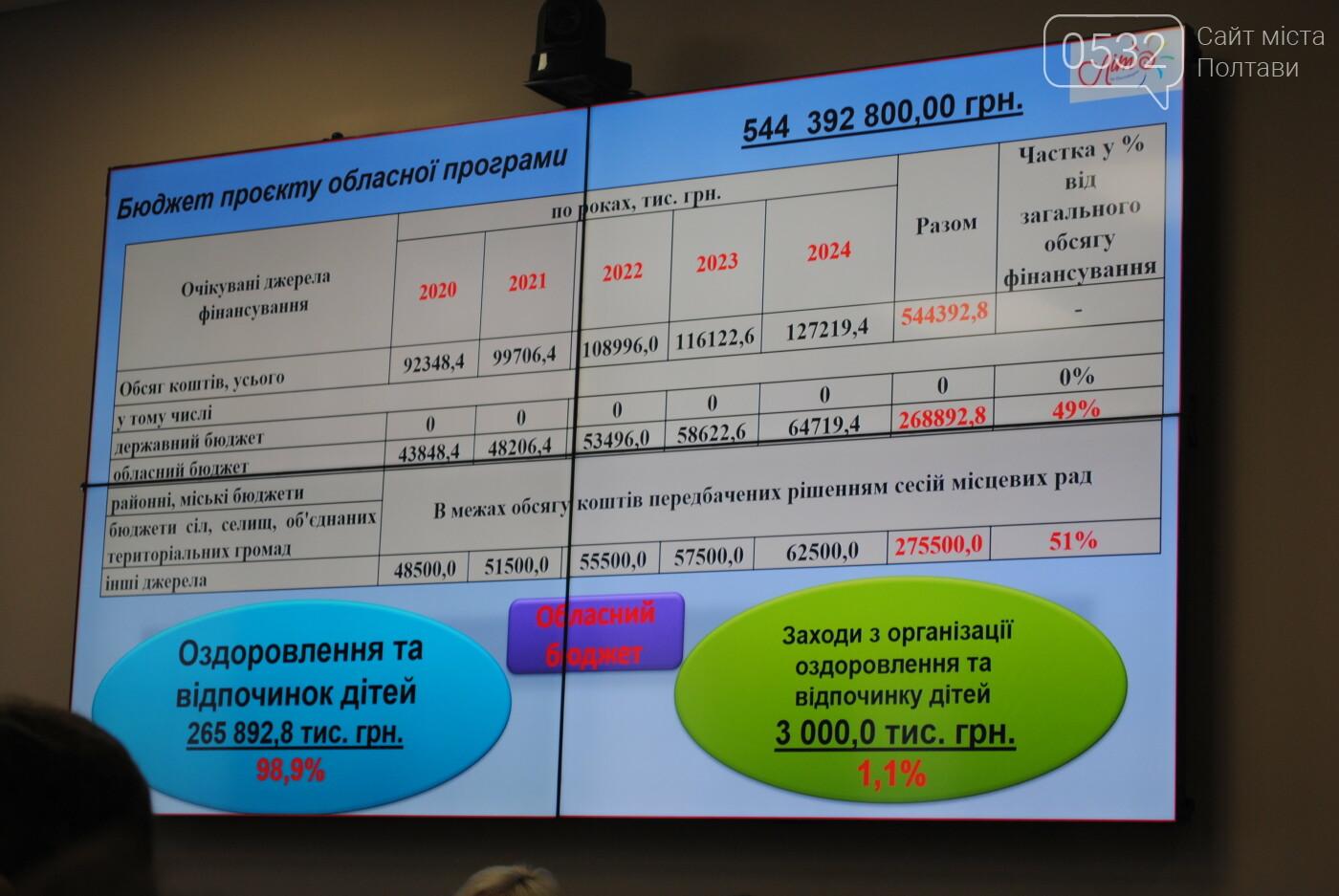 У Полтавській ОДА обговорили проект обласної Програми оздоровлення та відпочинку дітей на 2020-2024 роки, фото-5