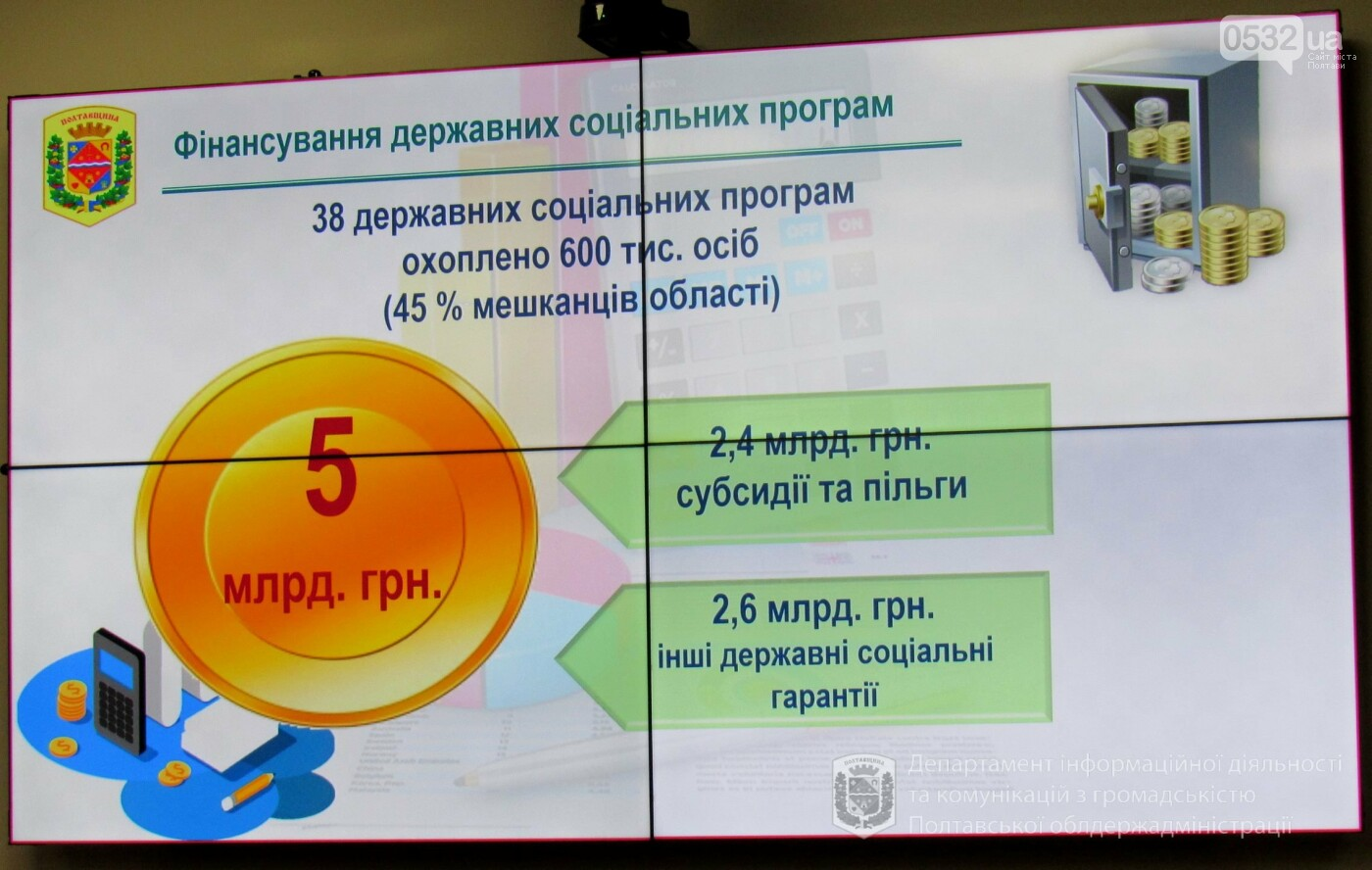 У 2020 році 2,4 мільярда гривень спрямують на субсидії та пільги в Полтавській області, фото-10