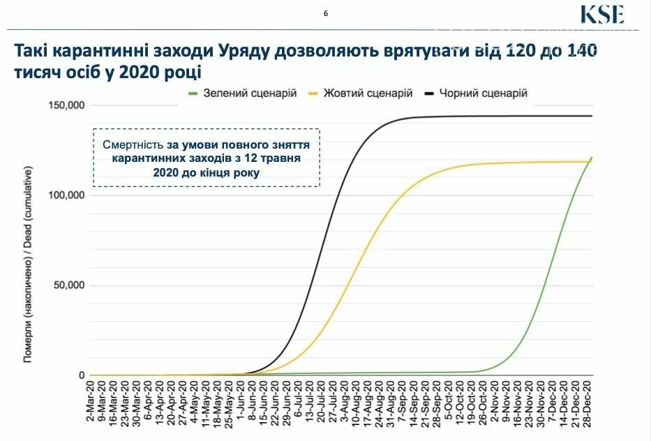 Якщо Україна скасує карантин, може отримати 140 тисяч смертей до кінця року - головний санітарний лікар, фото-2