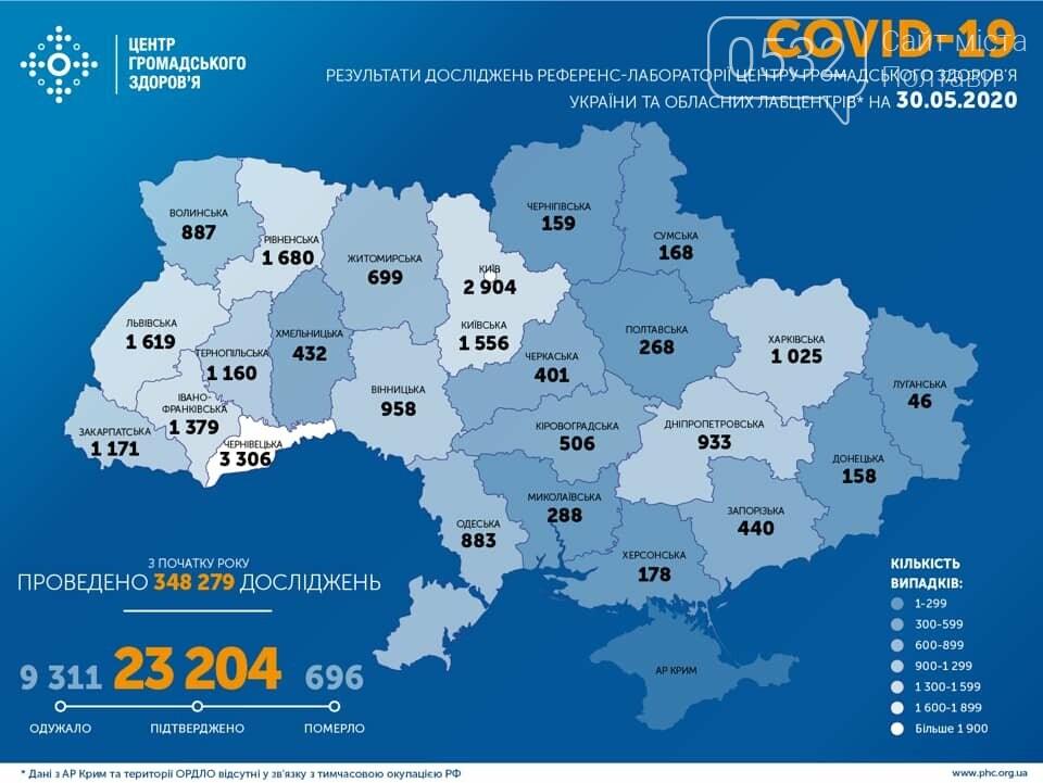 На Полтавщині за минулу добу не зафіксували нових випадків COVID-19, фото-2