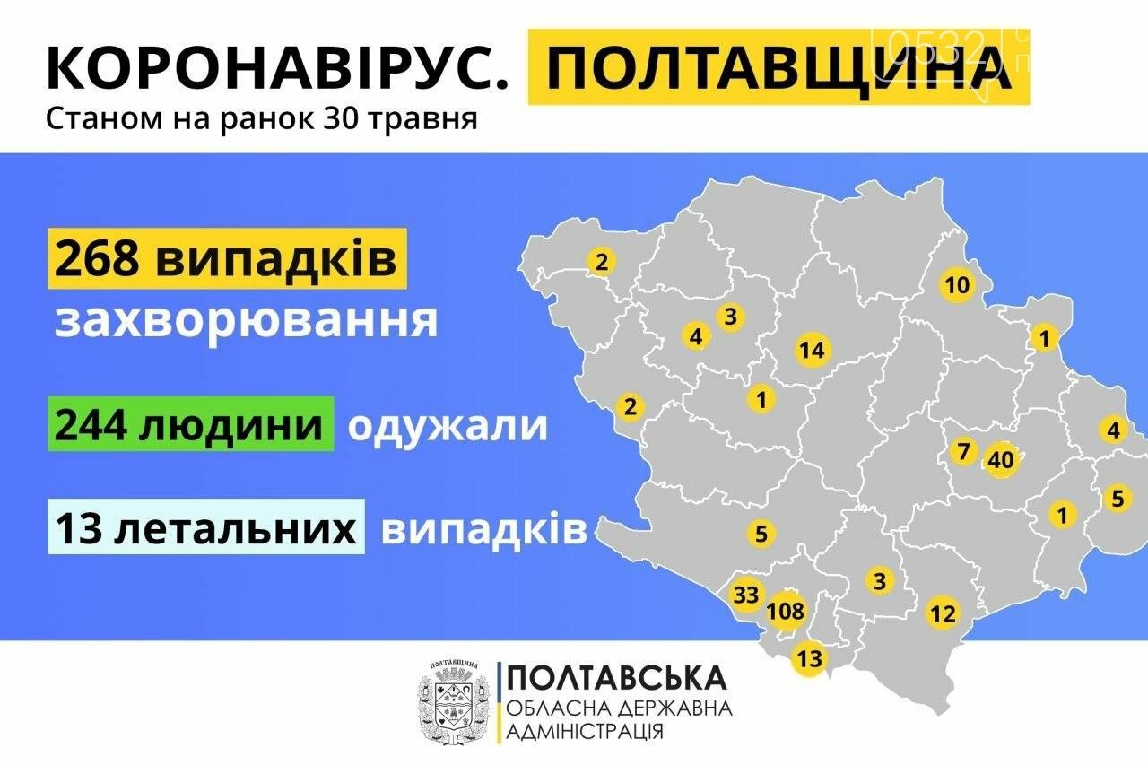 На Полтавщині за минулу добу не зафіксували нових випадків COVID-19, фото-1