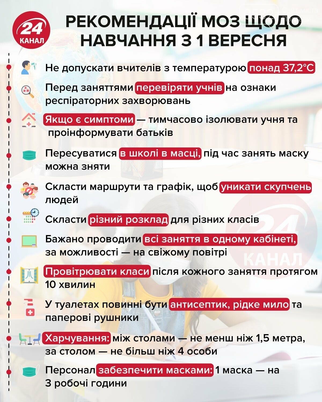 Рекомендації МОЗ щодо навчання з 1 вересня