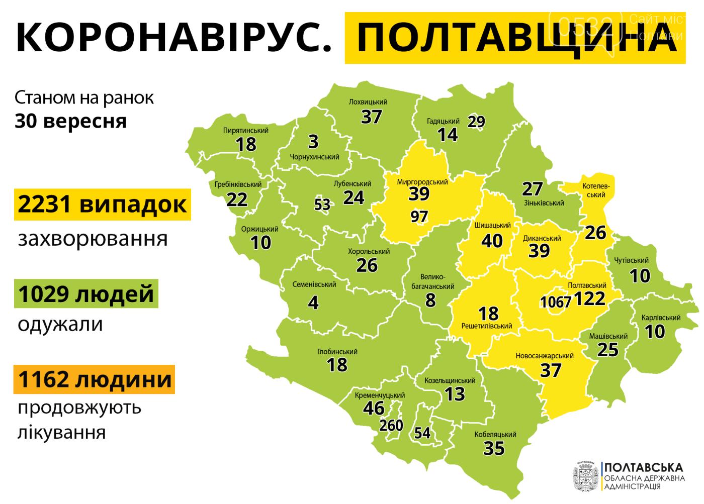 На Полтавщині – 125 нових випадків COVID-19, четверо людей померли, фото-1