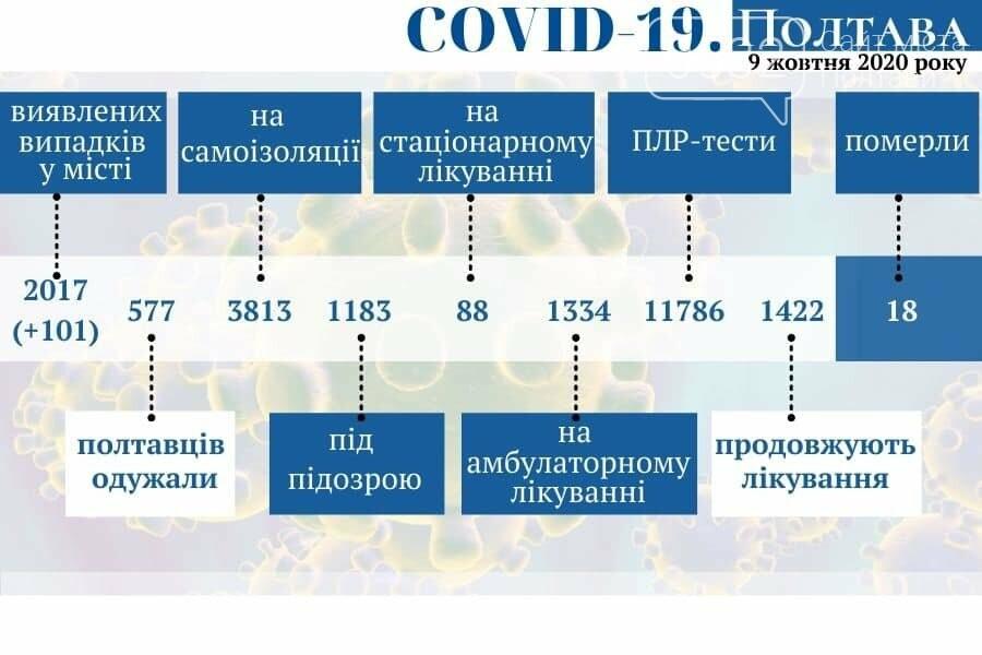 В Україні – 5804 випадки коронавірусу за добу, на Полтавщині – 236, фото-2