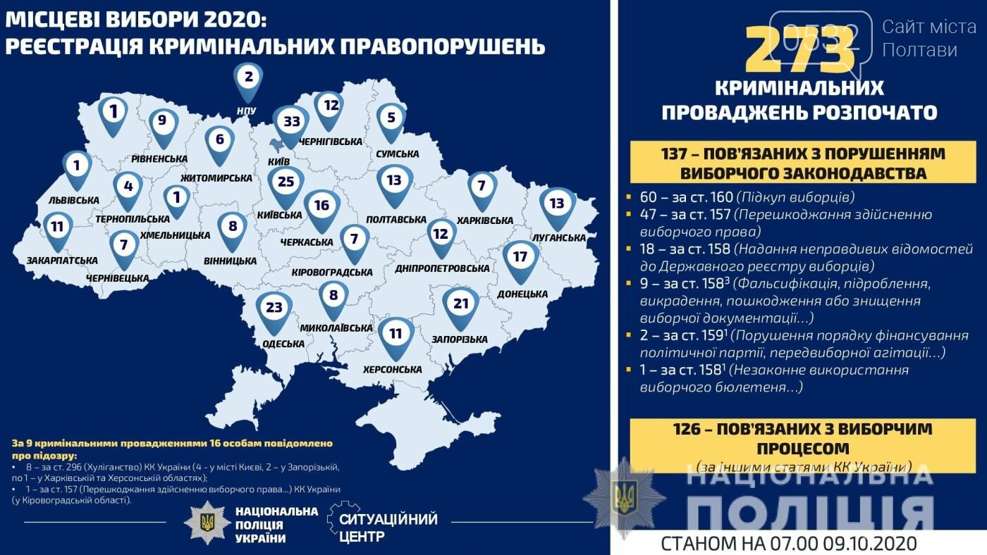 На Полтавщині зафіксували ще 9 порушень виборчого процесу, фото-3