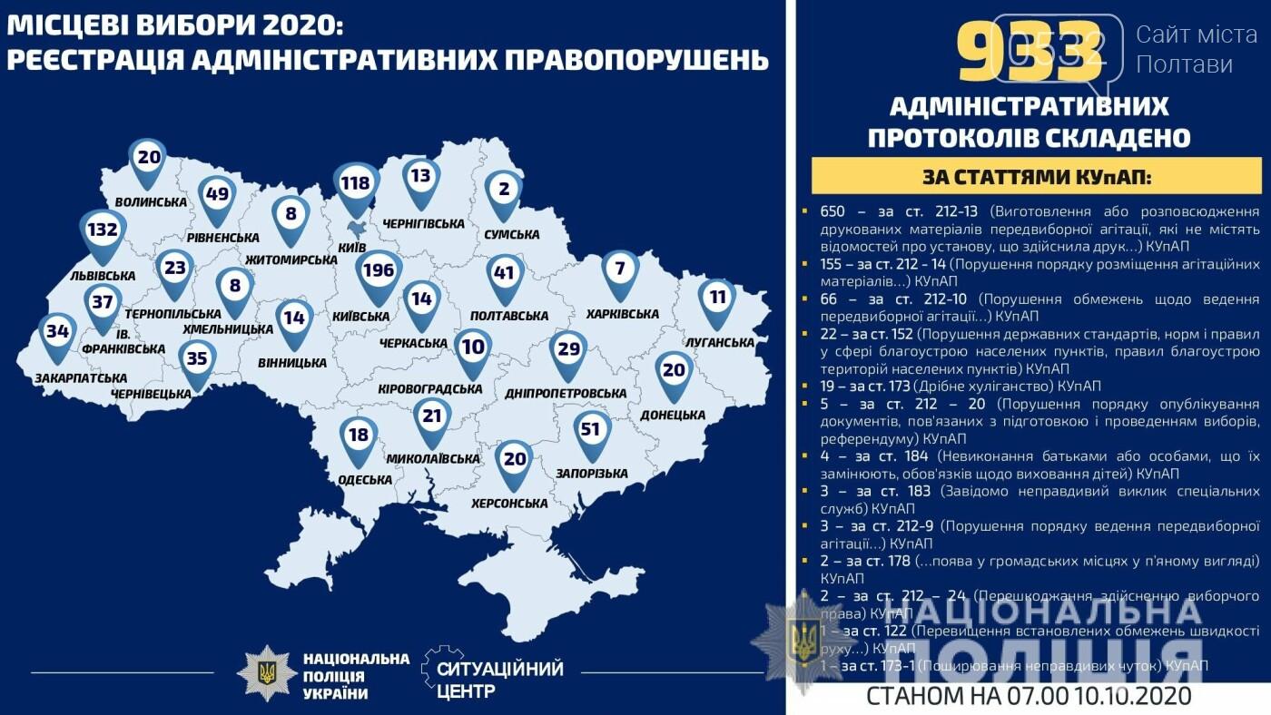 На Полтавщині зафіксували ще 9 порушень виборчого процесу, фото-1