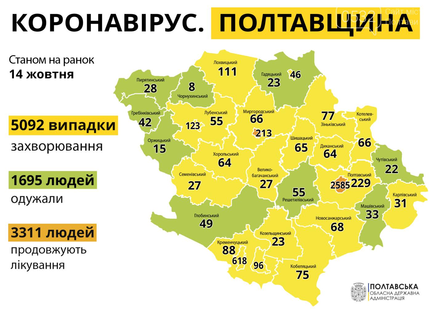 На Полтавщині за минулу добу зафіксували 187 нових випадків COVID-19, фото-1