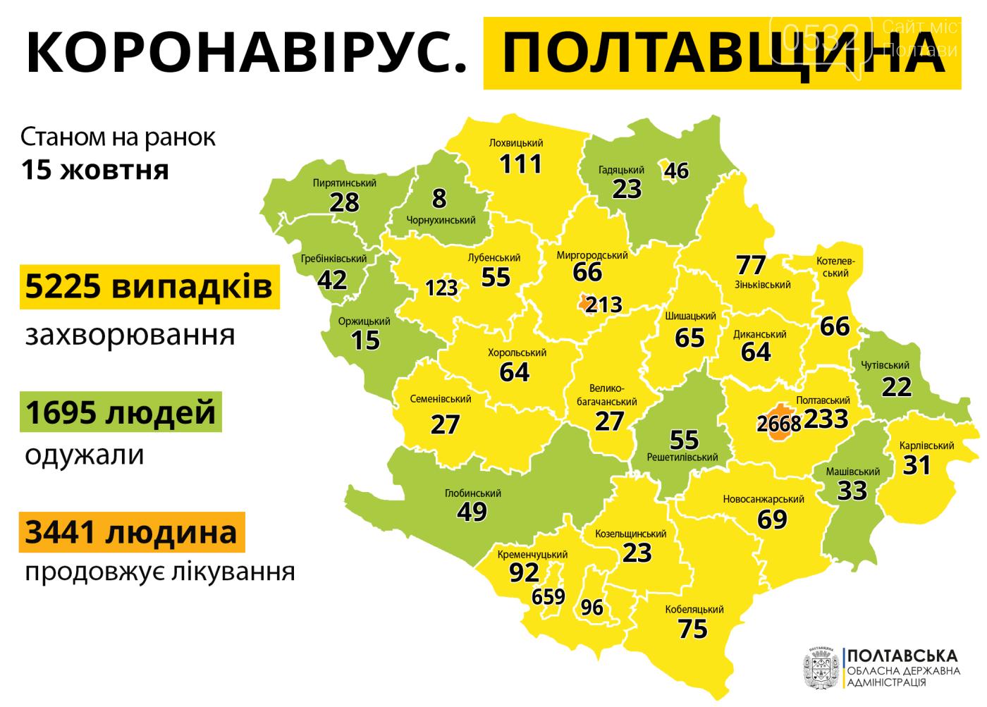 На Полтавщині за минулу добу виявили 133 нові випадки коронавірусу: в Україні - 5 062  , фото-1