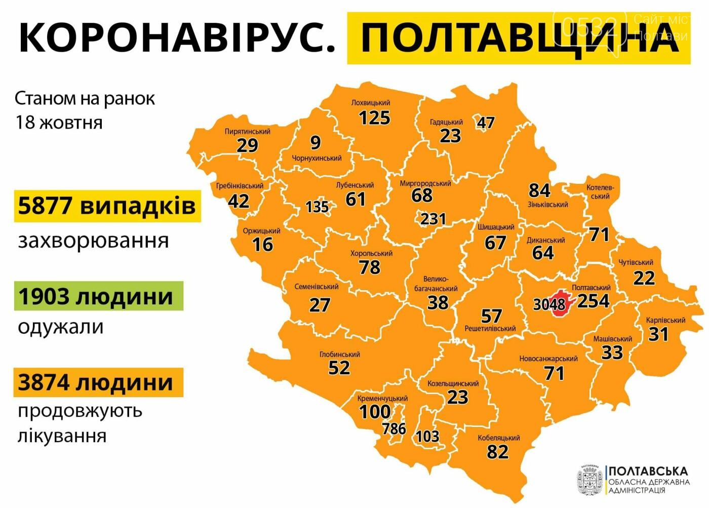 В Україні за добу – понад 5 тисяч випадків коронавірусу, на Полтавщині – 139, фото-1
