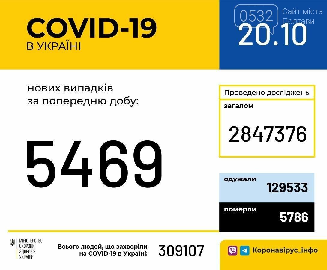 На Полтавщині за минулу добу виявили 249 нових випадків COVID-19: в Україні - 5 469, фото-1