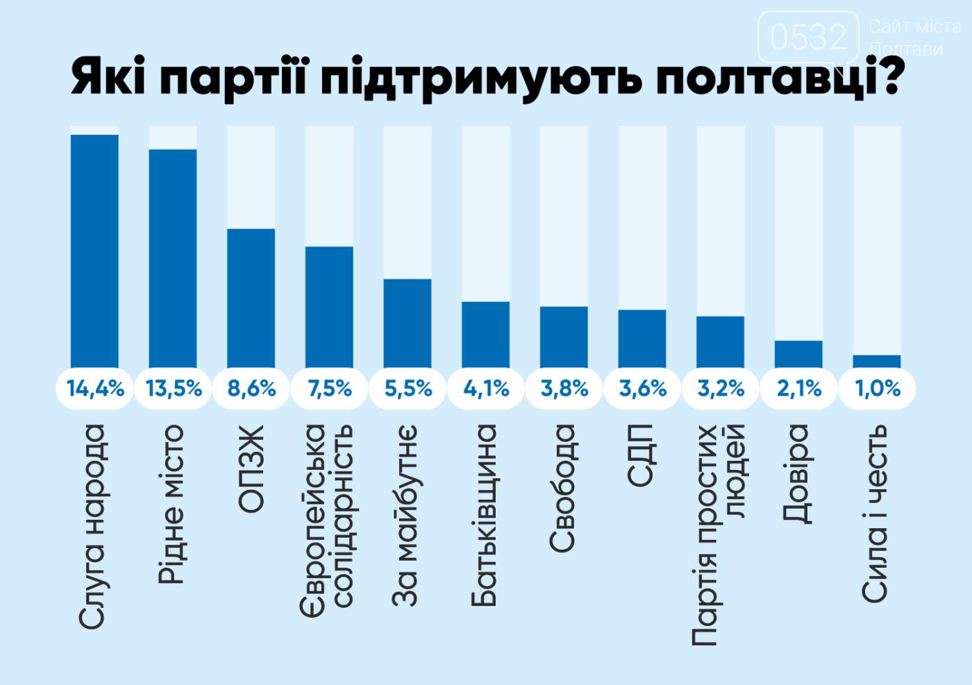 Удовіченко переможе Мамая, якщо його підтримають виборці інших кандидатів, фото-1
