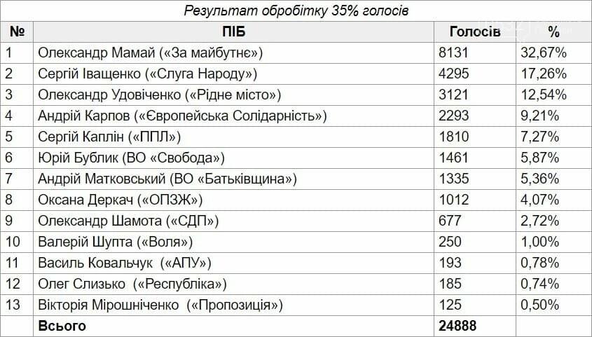 Кого Полтава обрала з-поміж кандидатів на міського голову? (проміжні результати), фото-1