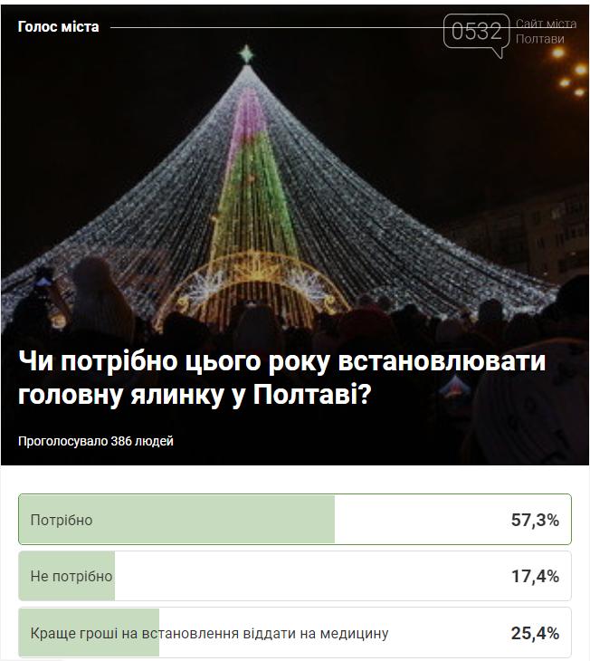 Жителі Полтави розійшлися у поглядах на встановлення у місті головної ялинки, фото-1