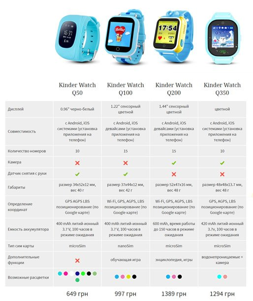 Чим відрізняються розумні годинники для дітей і які краще?, фото-1